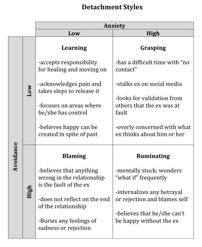 detachment styles